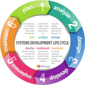 SparkDawn Media's System Development Life Cycle